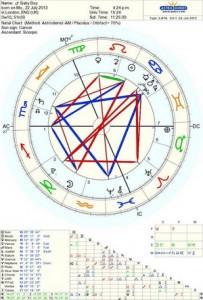 harta_astrologica